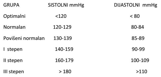 kategorije hipertenzija